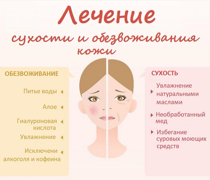 Сравнение лечения сухости и обезвоживания кожи