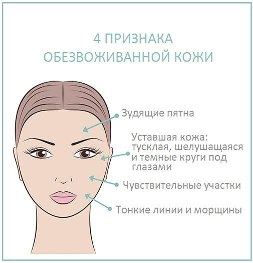 Признаки обезвоженной кожи